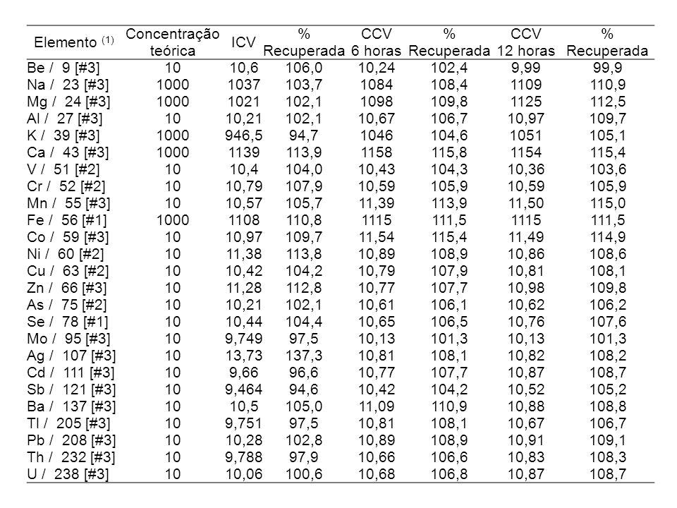 Elemento (1) Concentração teórica. ICV. % Recuperada. CCV. 6 horas. 12 horas. Be / 9 [#3] 10.